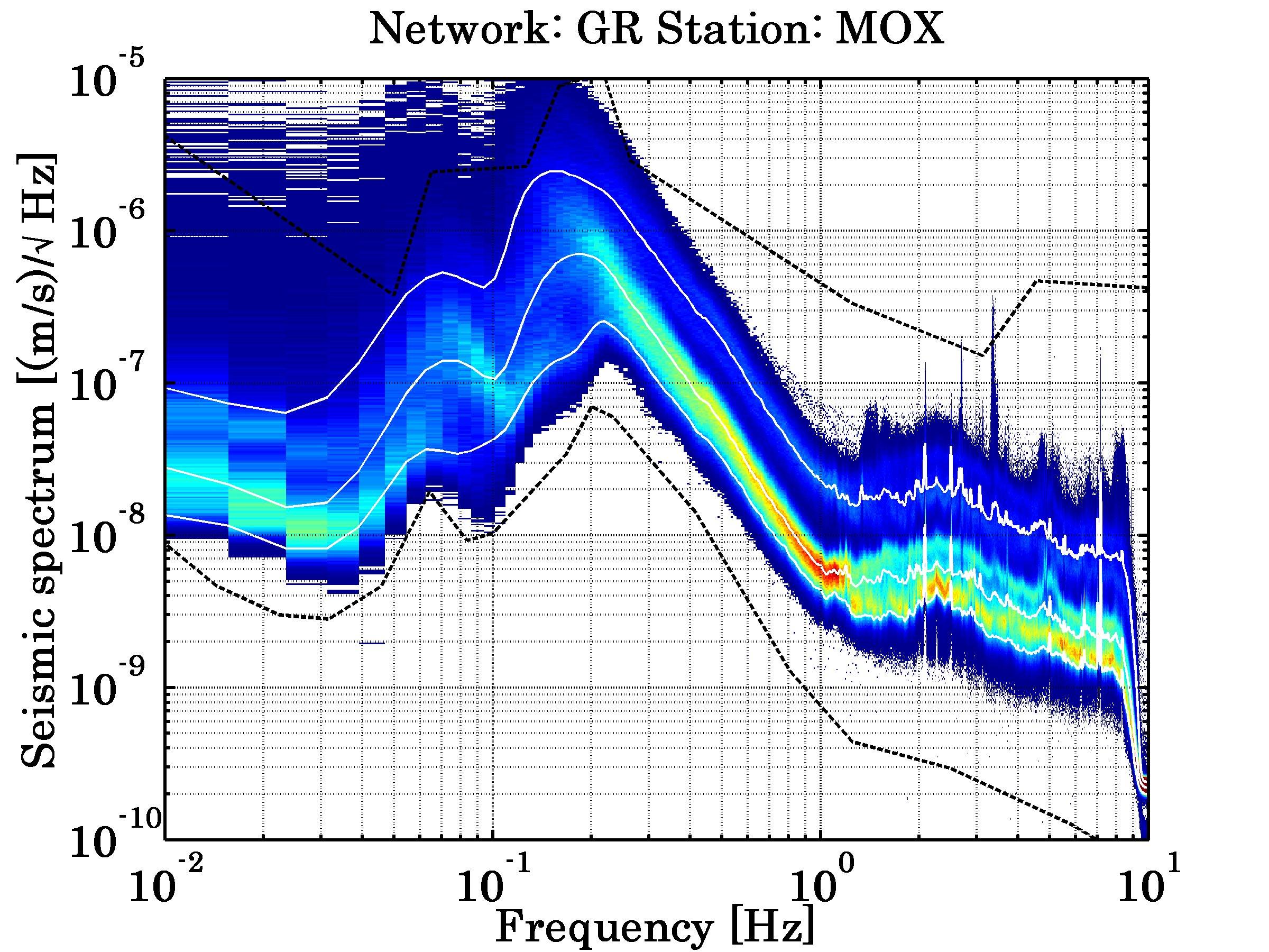 Seismic noise taken from www.ligo.caltech.edu/~jharms/data/Plots/Histograms/GR_MOX_BHZ_specvar.png